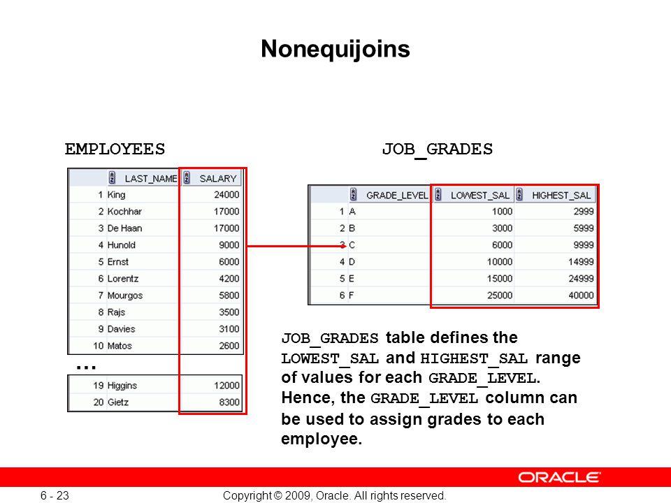 Oracle Database 11g: SQL Fundamentals I 6 - 23
