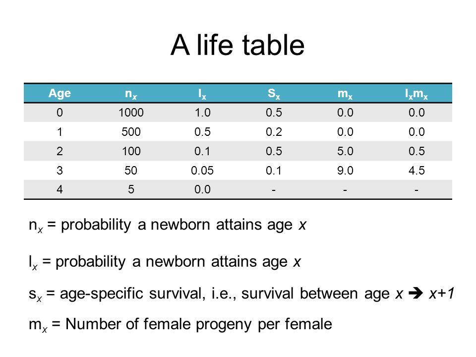 A life table nx = probability a newborn attains age x