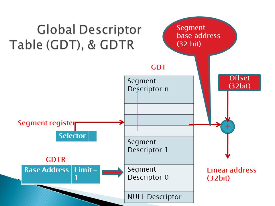 Global Descriptor Table (GDT), & GDTR