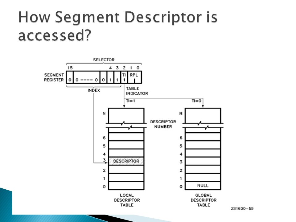 How Segment Descriptor is accessed