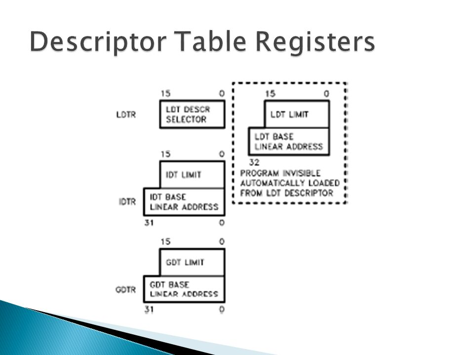 Descriptor Table Registers