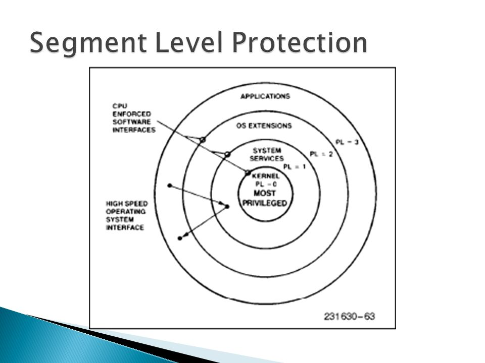 Segment Level Protection