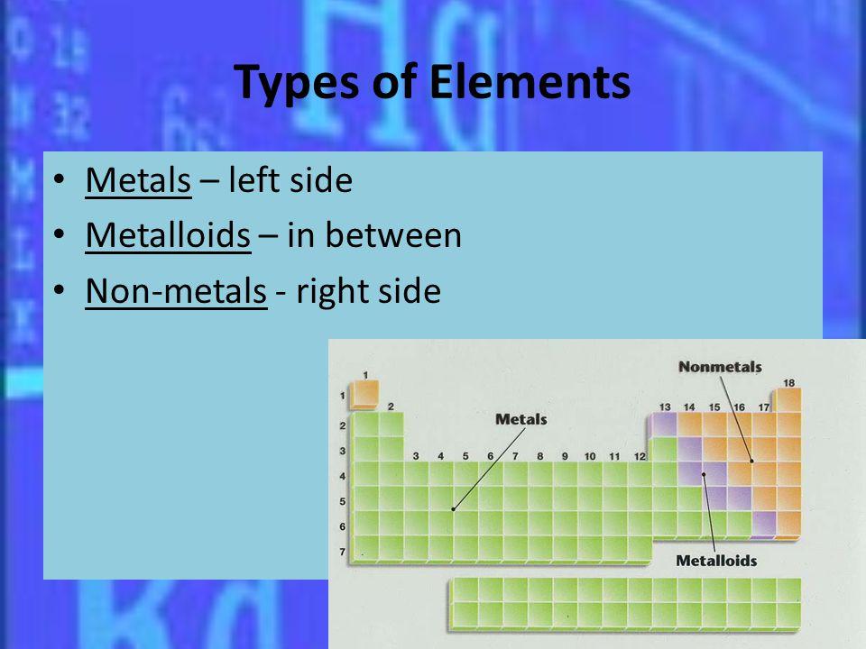 Types of Elements Metals – left side Metalloids – in between