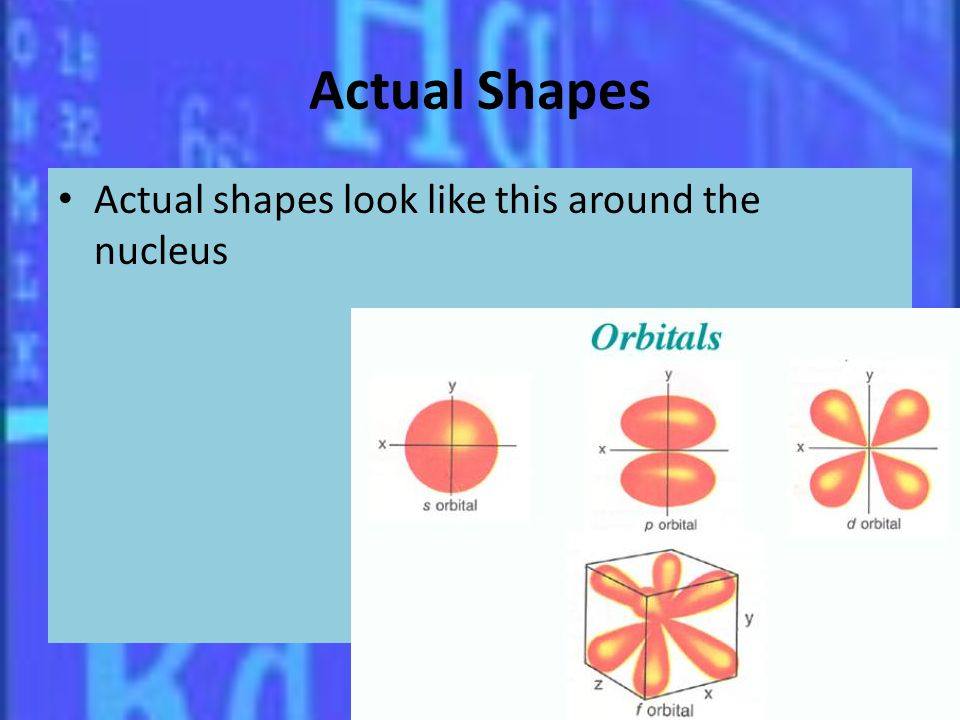 Actual Shapes Actual shapes look like this around the nucleus