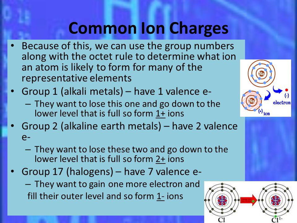 Common Ion Charges