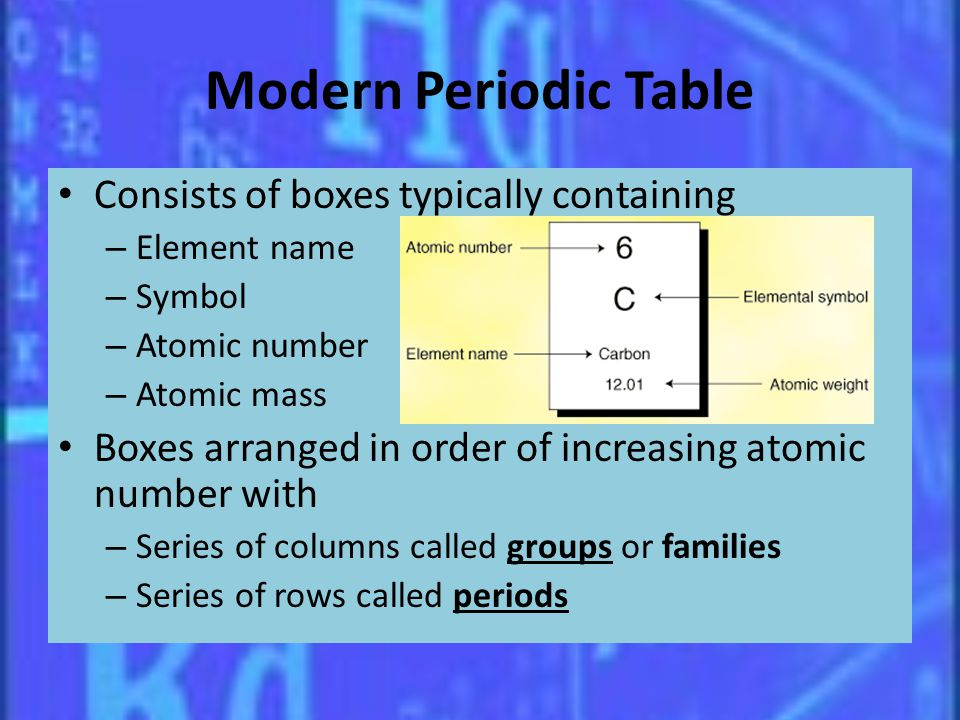 Modern Periodic Table Consists of boxes typically containing