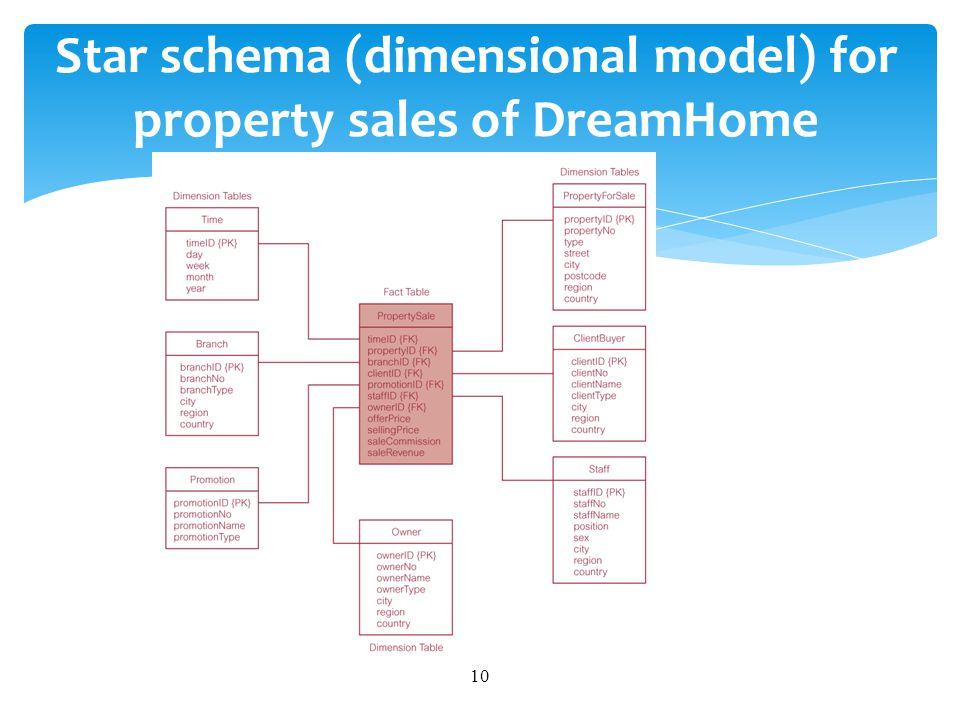 Star schema (dimensional model) for property sales of DreamHome