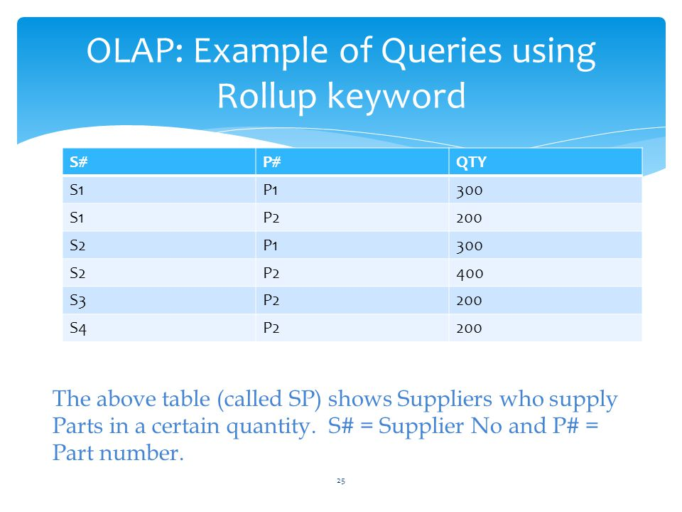 OLAP: Example of Queries using Rollup keyword