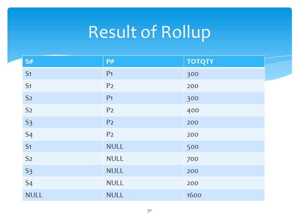 Result of Rollup S# P# TOTQTY S1 P1 300 P2 200 S2 400 S3 S4 NULL 500