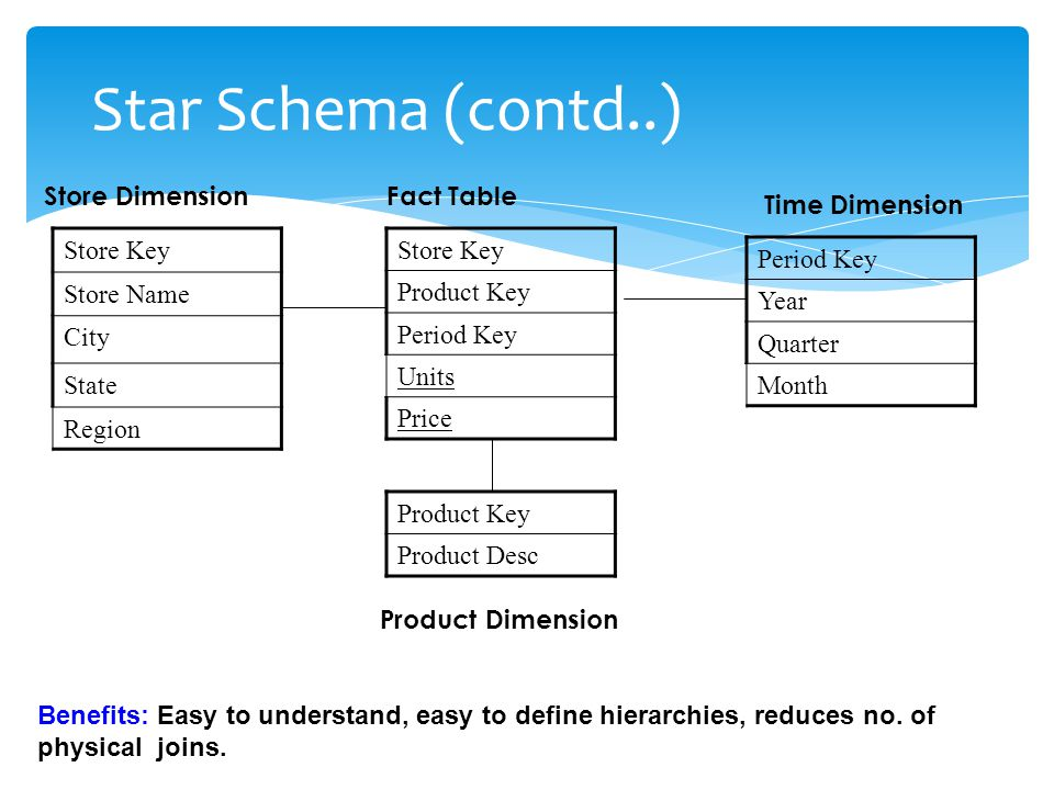 Star Schema (contd..) Store Dimension Fact Table Time Dimension