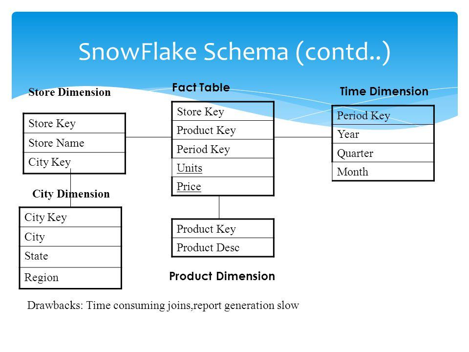 SnowFlake Schema (contd..)