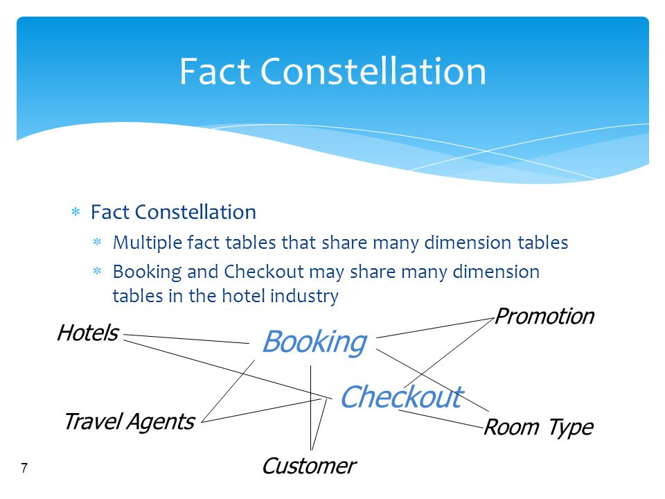 Fact Constellation Booking Checkout Fact Constellation Promotion