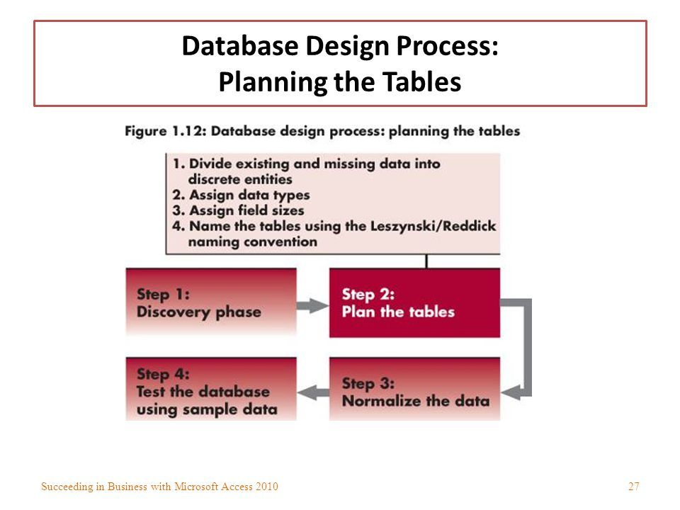 Database Design Process: Planning the Tables