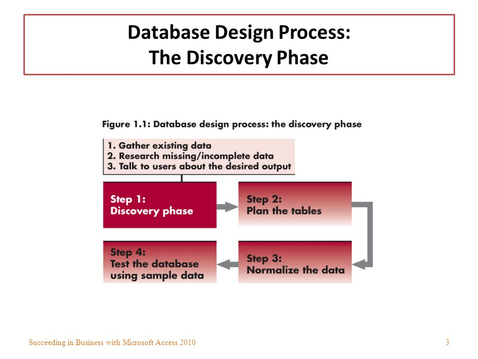 Database Design Process: The Discovery Phase