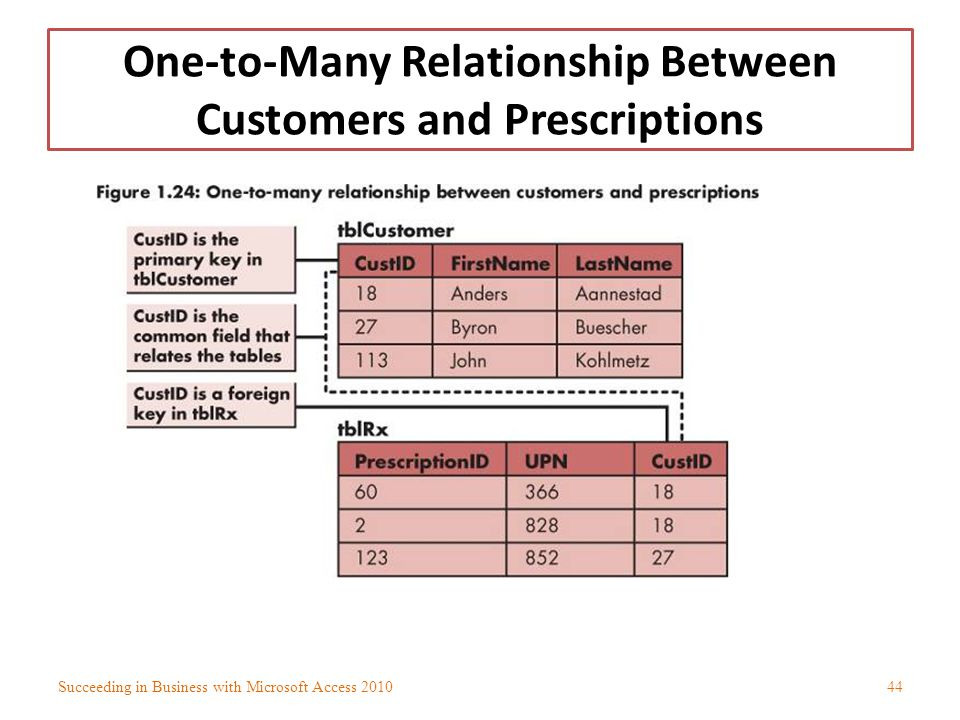One-to-Many Relationship Between Customers and Prescriptions
