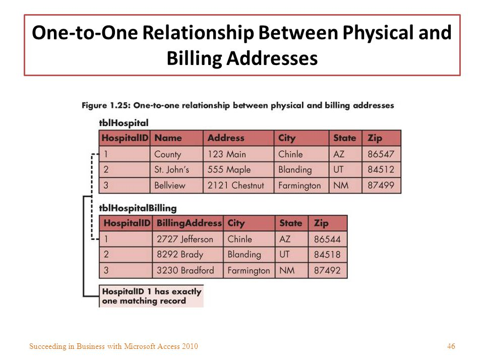 One-to-One Relationship Between Physical and Billing Addresses