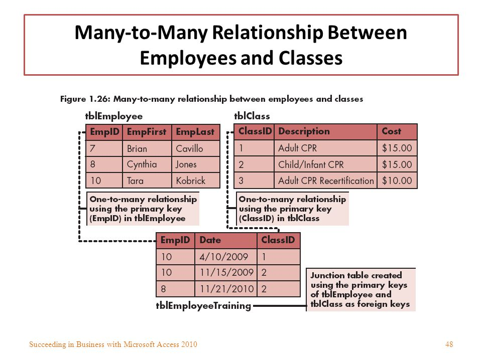 Many-to-Many Relationship Between Employees and Classes