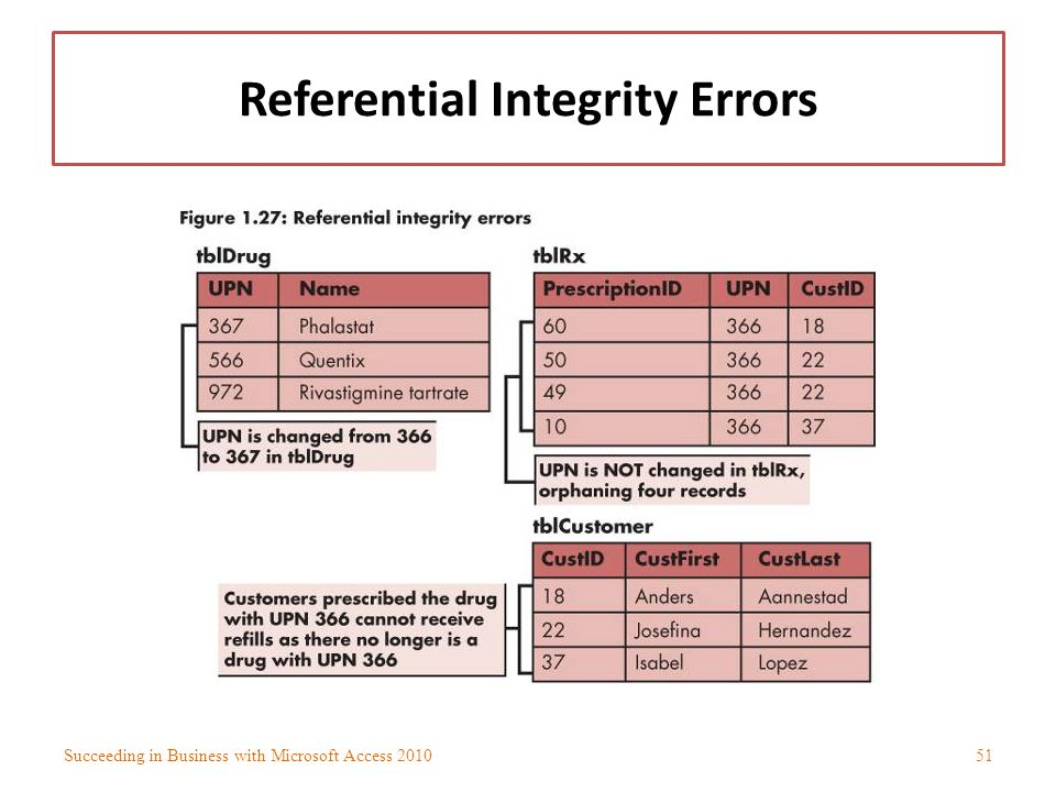 Referential Integrity Errors