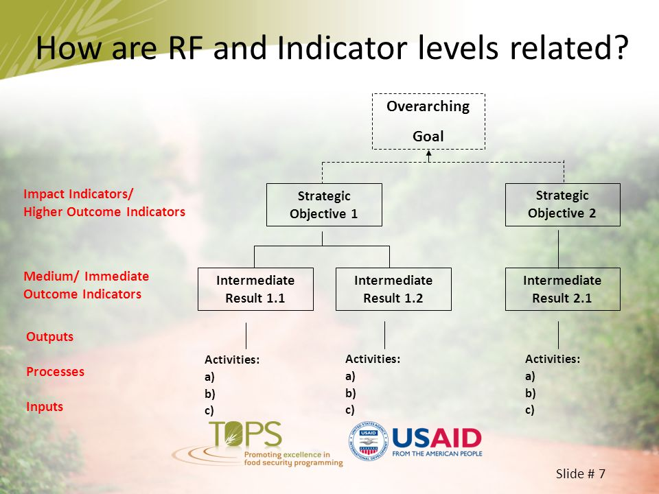 How are RF and Indicator levels related