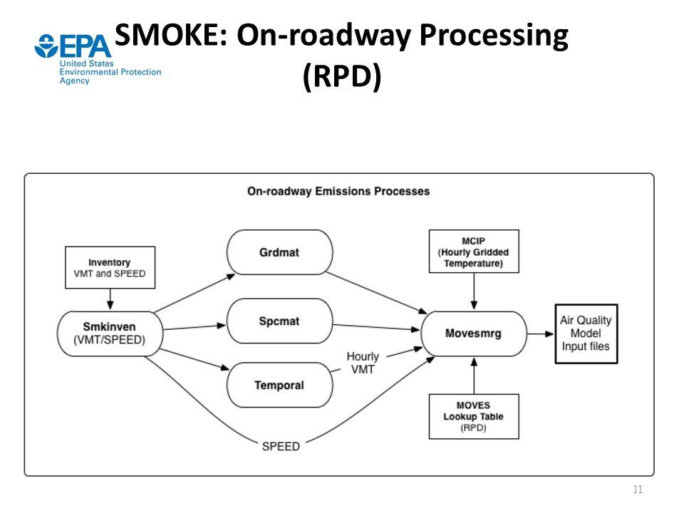 SMOKE: On-roadway Processing (RPD)