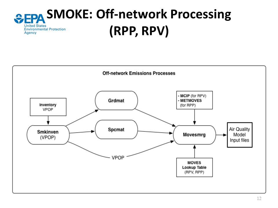 SMOKE: Off-network Processing (RPP, RPV)