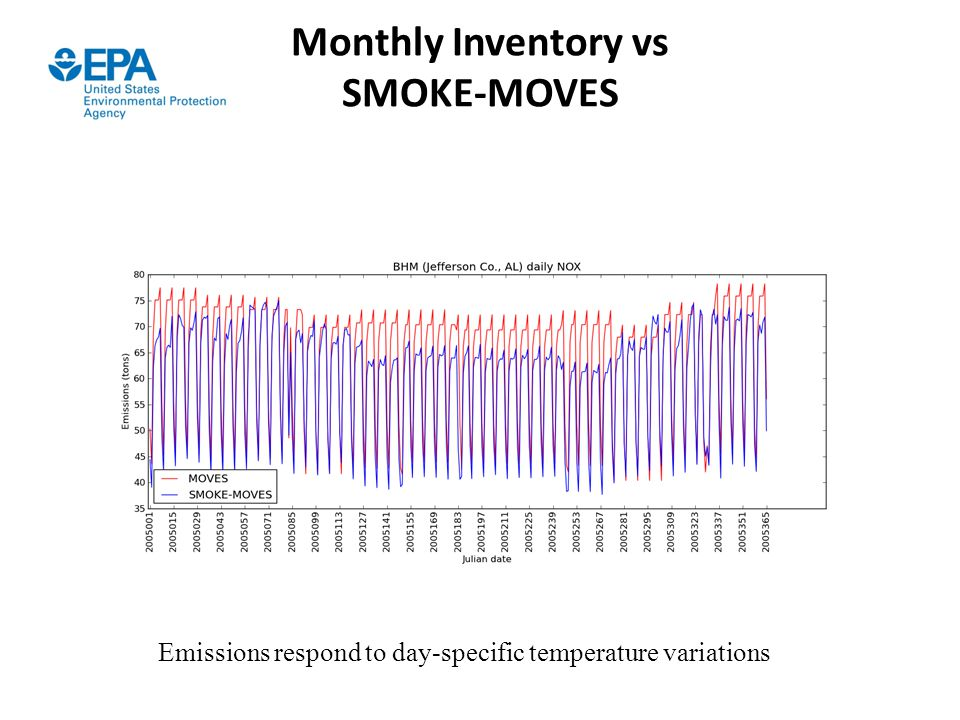 Monthly Inventory vs SMOKE-MOVES