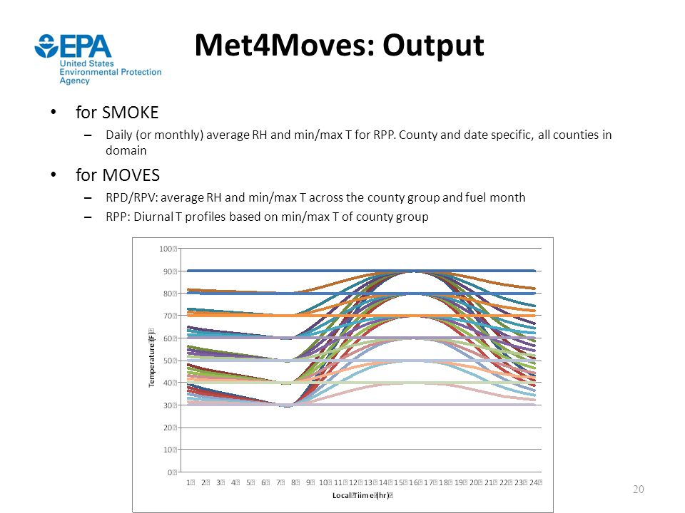 Met4Moves: Output for SMOKE for MOVES