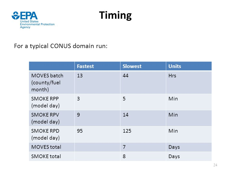 Timing For a typical CONUS domain run: Fastest Slowest Units