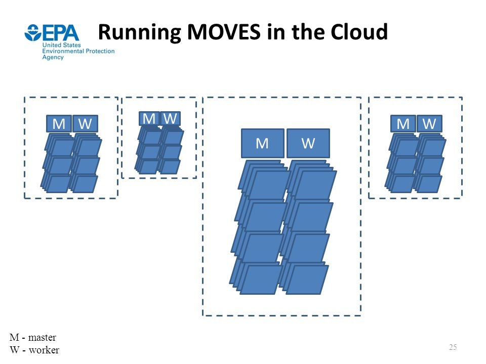 Running MOVES in the Cloud