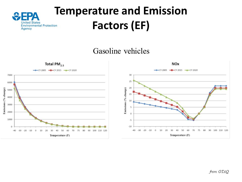 Temperature and Emission Factors (EF)