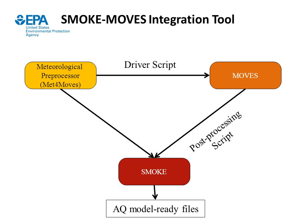SMOKE-MOVES Integration Tool