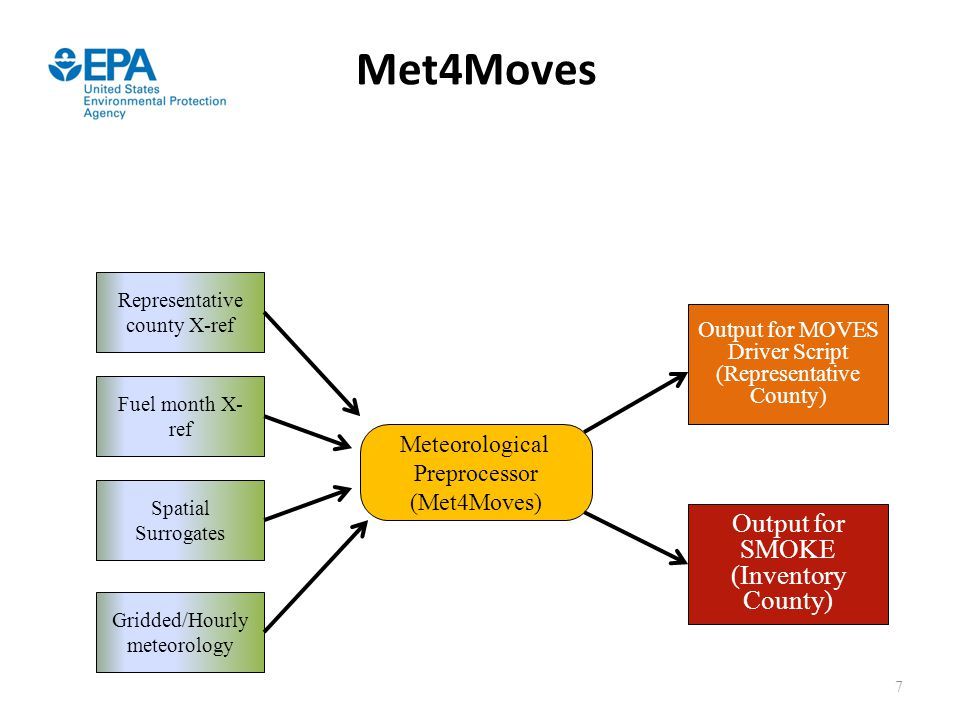 Met4Moves for MOVES Output for SMOKE (Inventory County) for SMOKE
