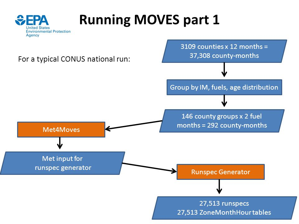Running MOVES part 1 For a typical CONUS national run: