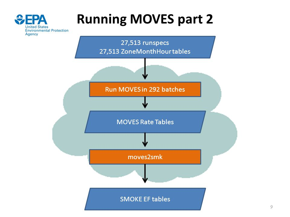 Running MOVES part 2 27,513 runspecs 27,513 ZoneMonthHour tables