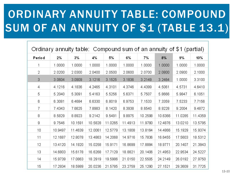 Ordinary annuity table: Compound sum of an annuity of $1 (Table 13.1)