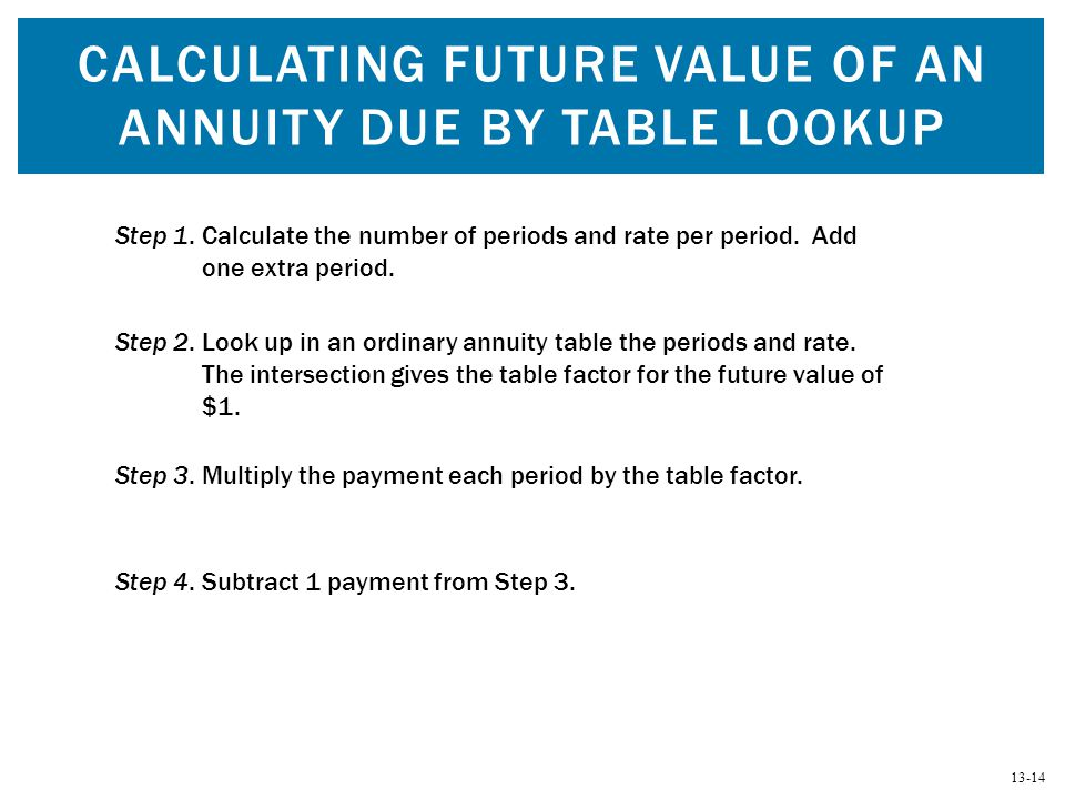 Calculating Future Value of an Annuity Due by Table Lookup
