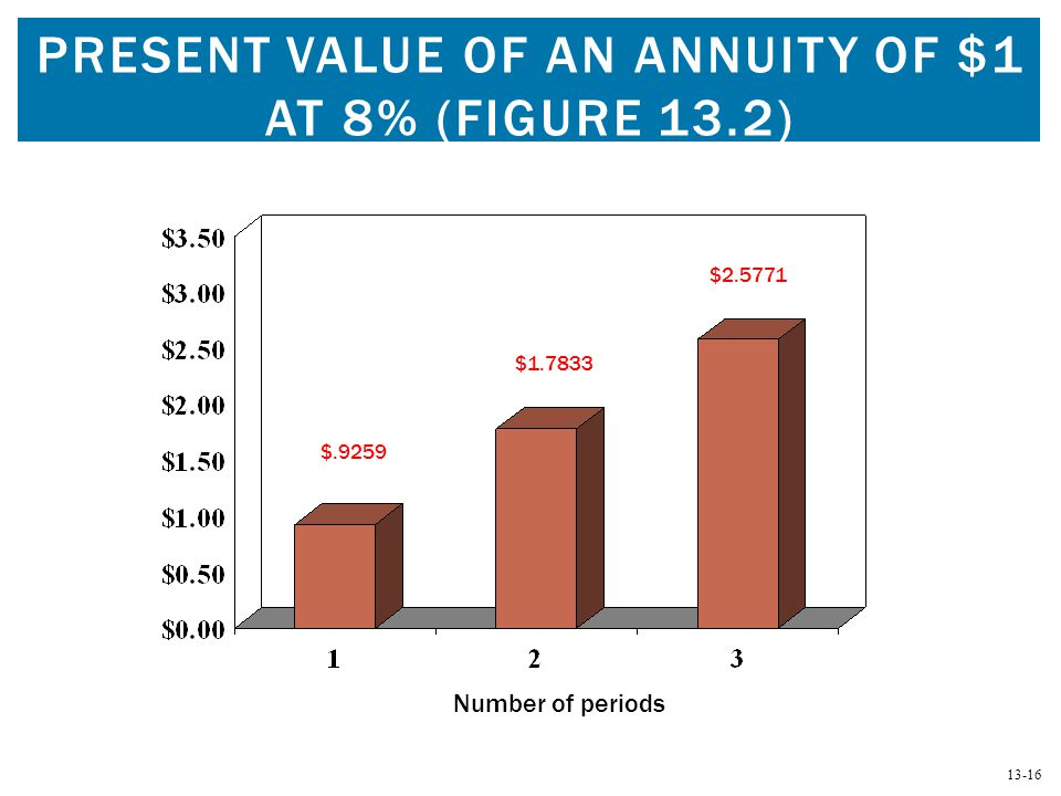 Present value of an annuity of $1 at 8% (Figure 13.2)