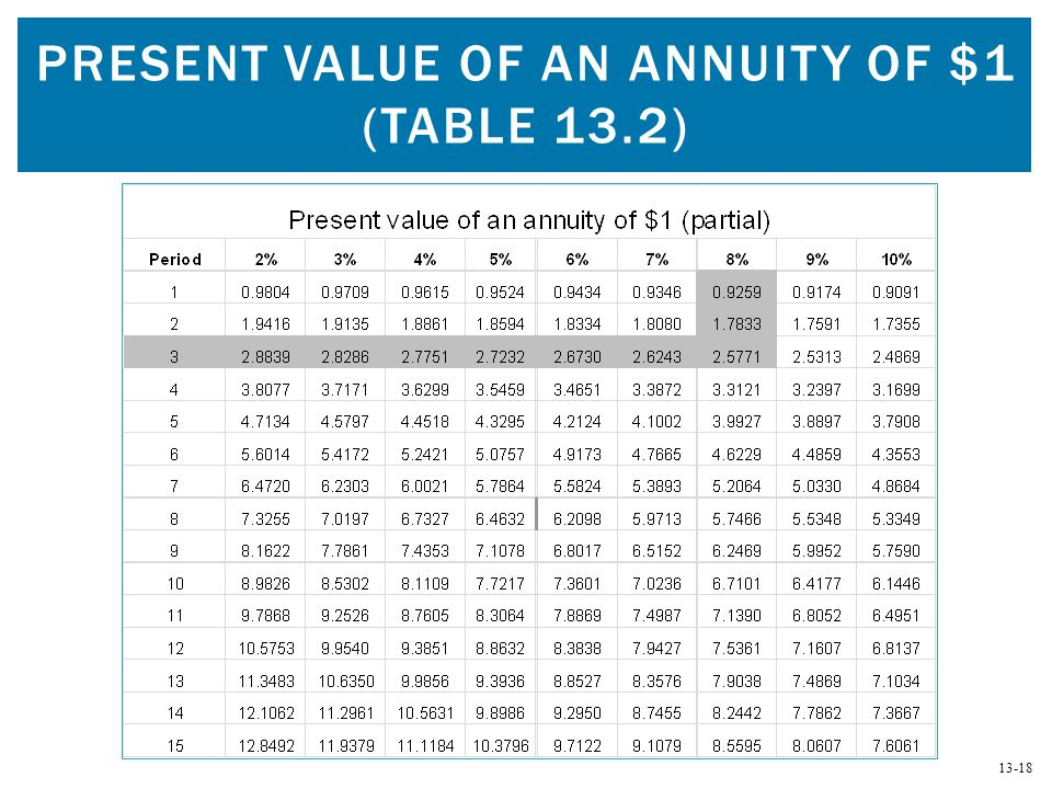 Present Value of an Annuity of $1 (Table 13.2)