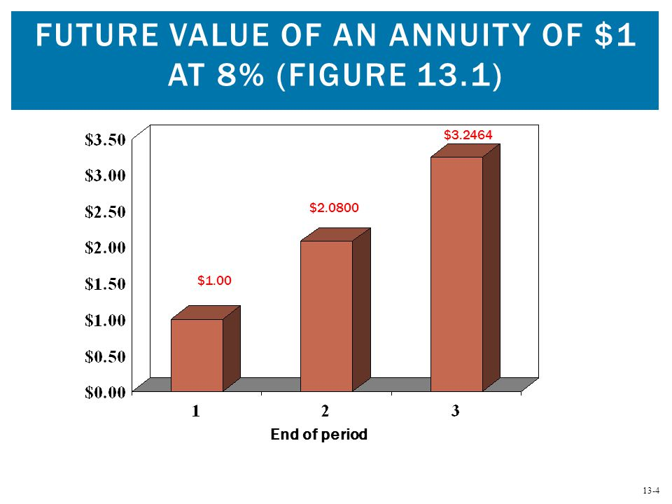 Future value of an annuity of $1 at 8% (Figure 13.1)