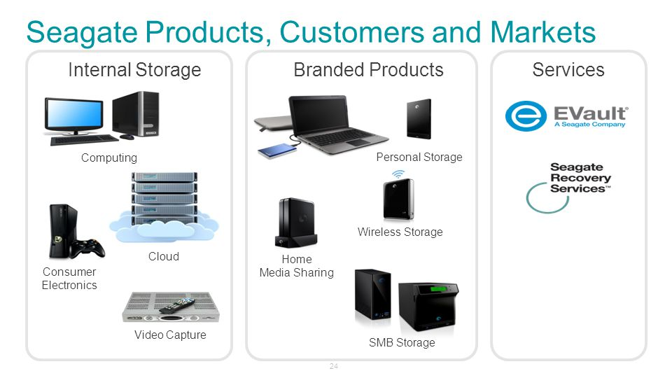 Seagate Products, Customers and Markets