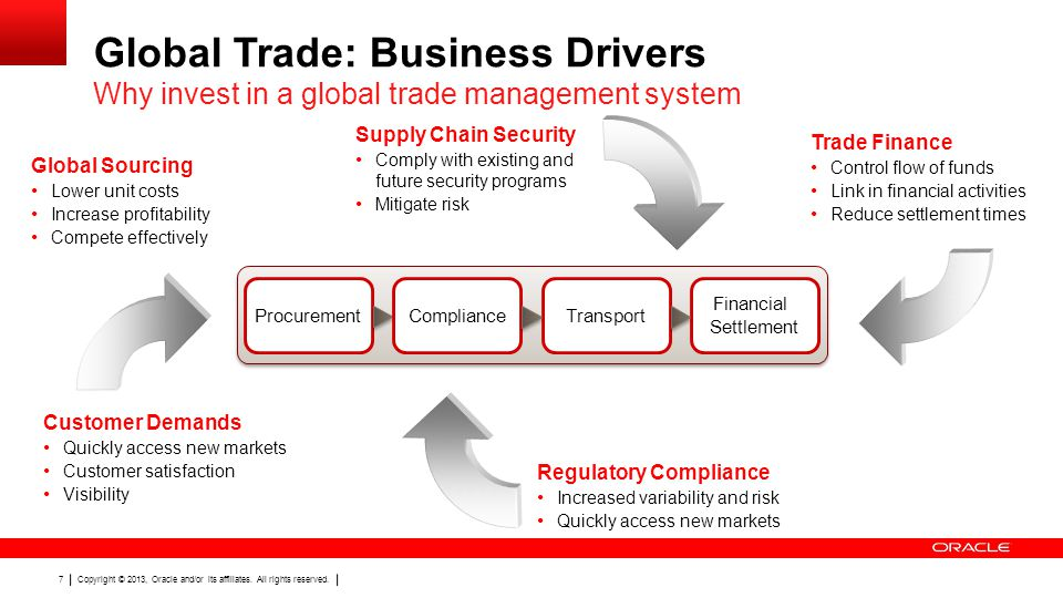 Global Trade: Business Drivers