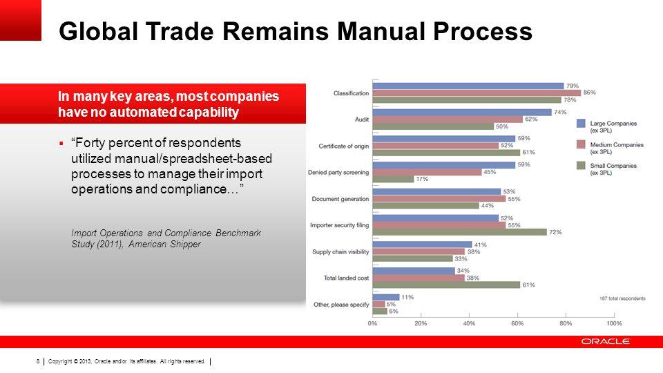 Global Trade Remains Manual Process