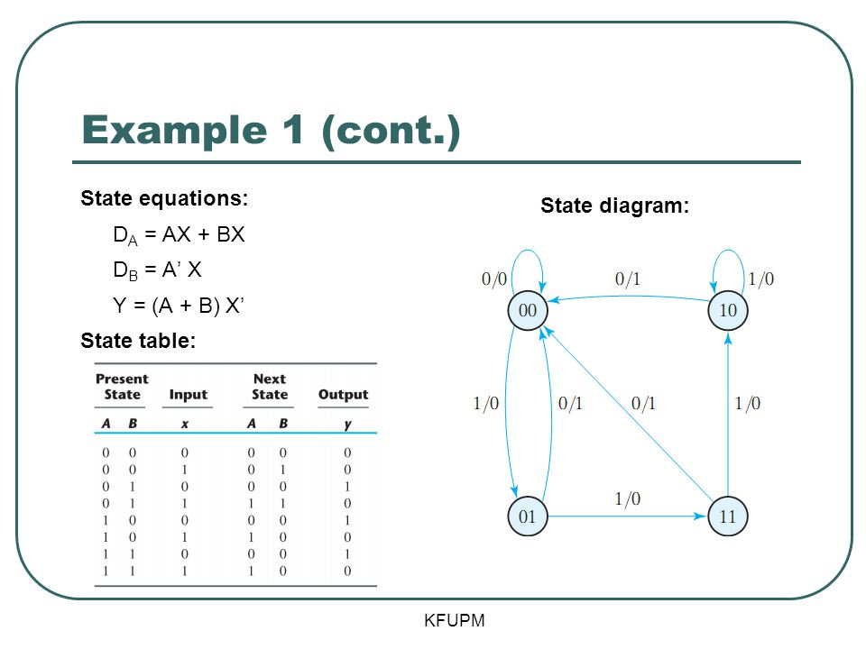 Example 1 (cont.) State equations: DA = AX + BX DB = A' X Y = (A + B) X' State table: State diagram: