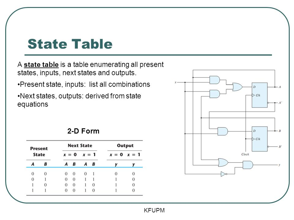 State Table A state table is a table enumerating all present states, inputs, next states and outputs.