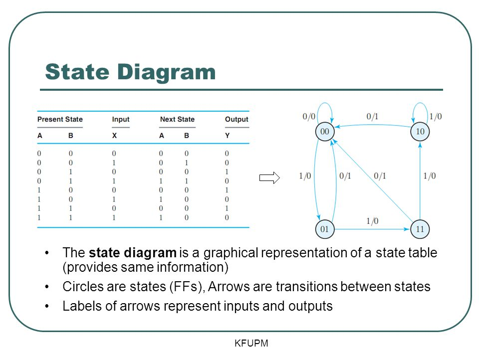 State Diagram The state diagram is a graphical representation of a state table (provides same information)
