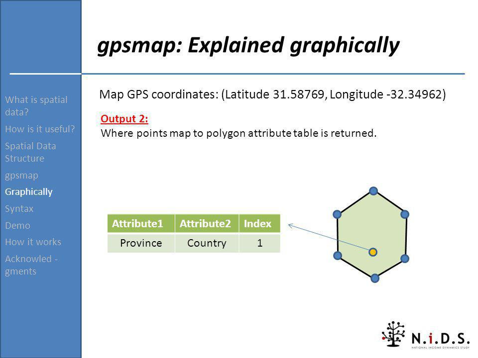 gpsmap: Explained graphically