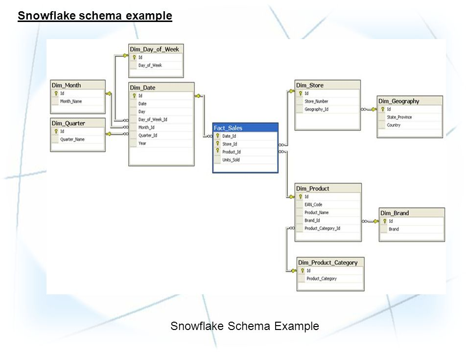 Let's examine the snowflake schema above in a greater detail: