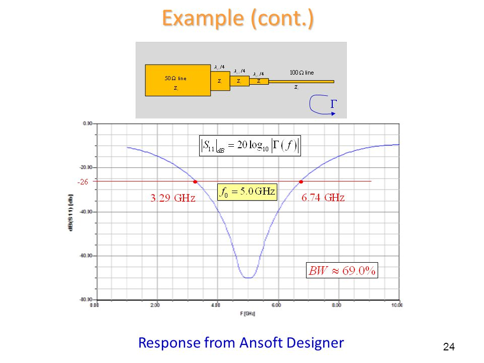 Example (cont.)  Response from Ansoft Designer