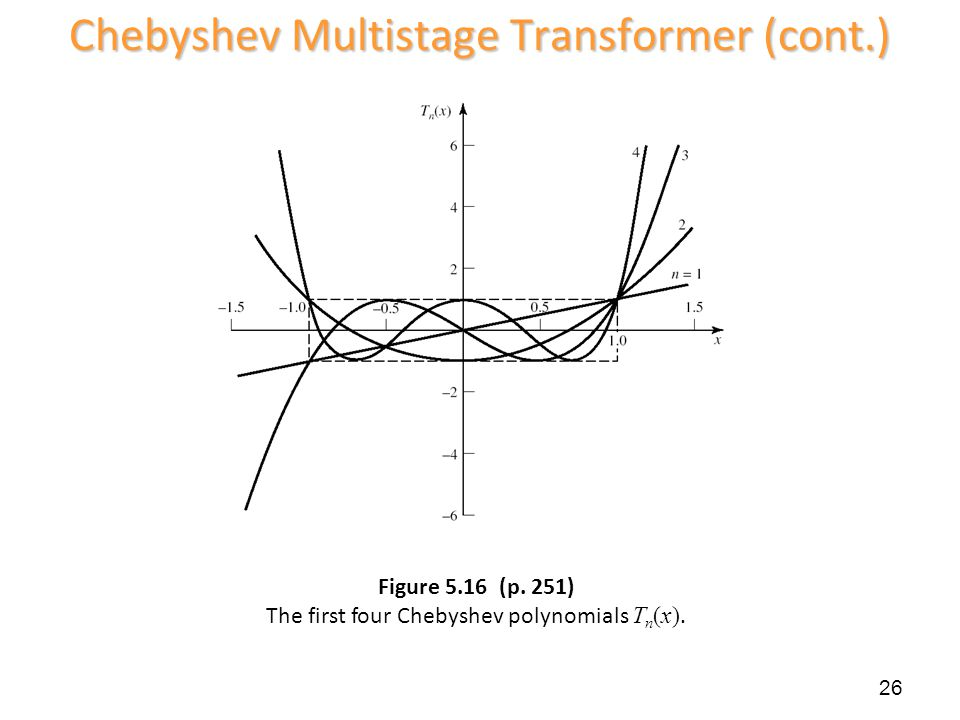 Figure 5.16 (p. 251) The first four Chebyshev polynomials Tn(x).