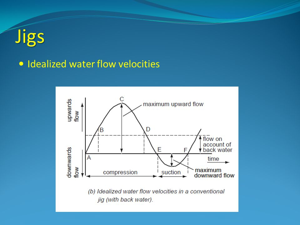 Jigs Idealized water flow velocities